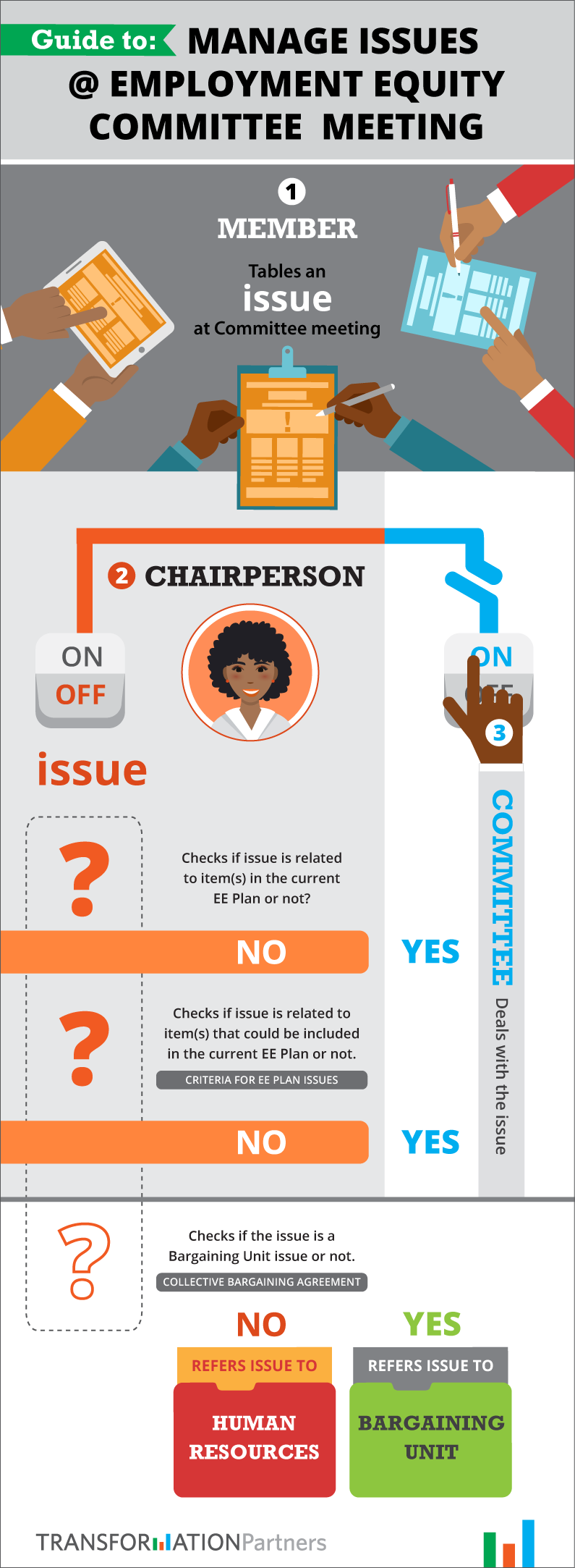 Infographic on how to chair an Employment Equity Committee meeting